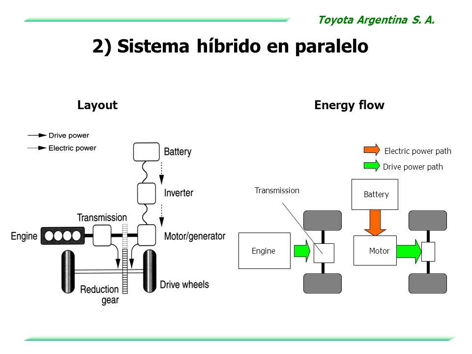 2) Sistema híbrido en paralelo