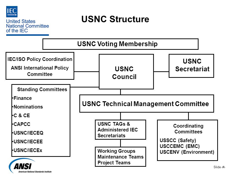 USNC Structure USNC Voting Membership USNC Secretariat USNC Council