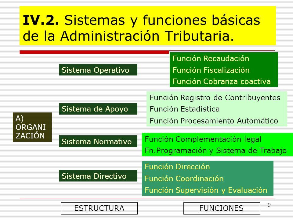 IV.2. Sistemas y funciones básicas de la Administración Tributaria.