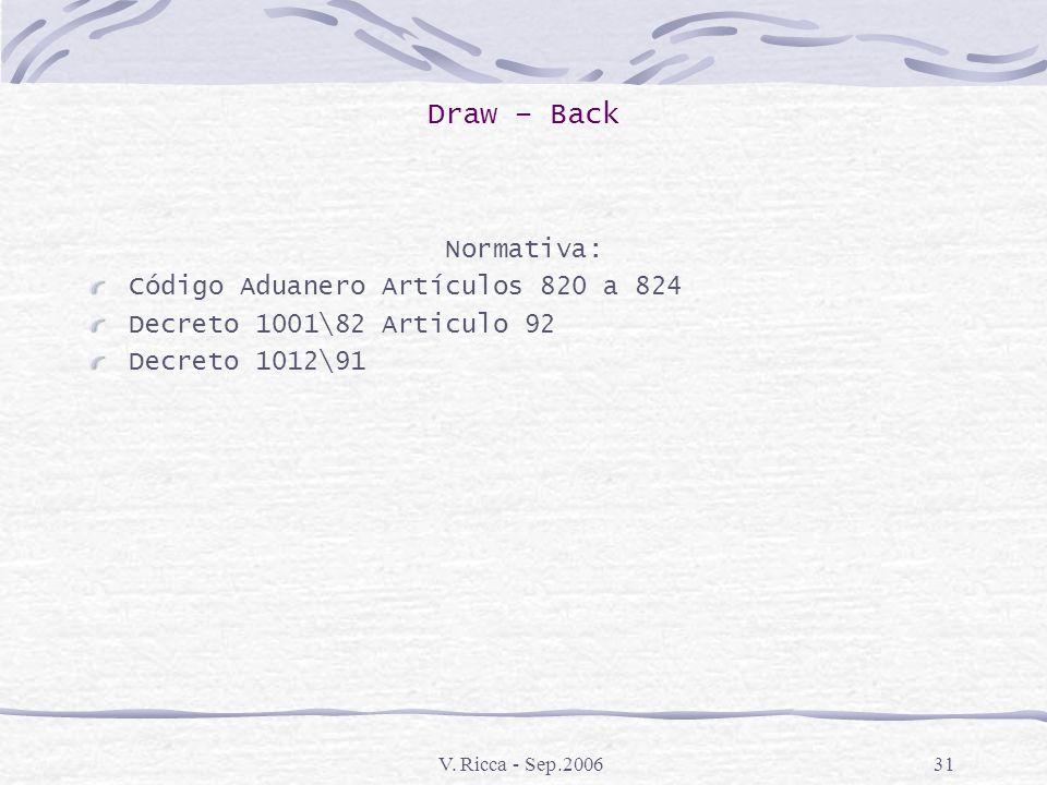 Draw – Back Normativa: Código Aduanero Artículos 820 a 824