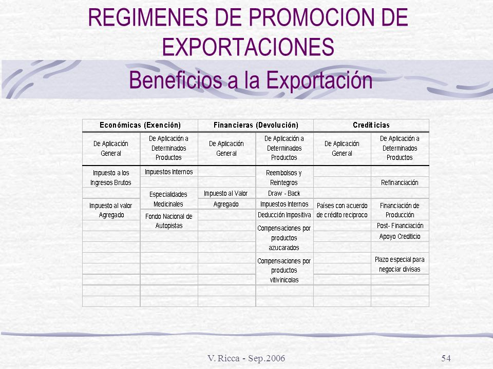 REGIMENES DE PROMOCION DE EXPORTACIONES Beneficios a la Exportación
