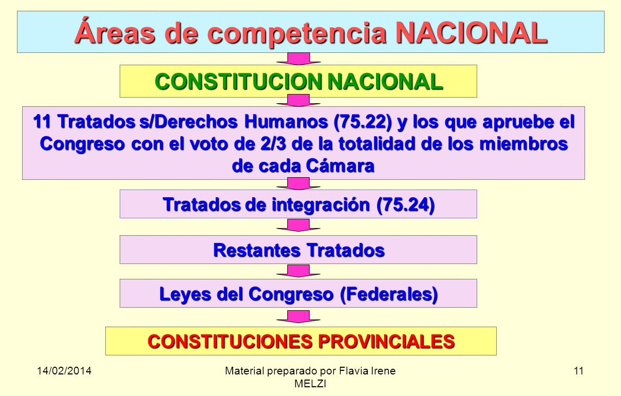 Áreas de competencia NACIONAL
