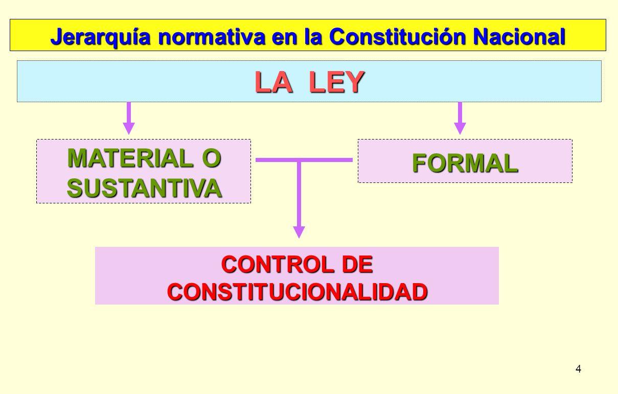 LA LEY MATERIAL O SUSTANTIVA FORMAL CONTROL DE CONSTITUCIONALIDAD