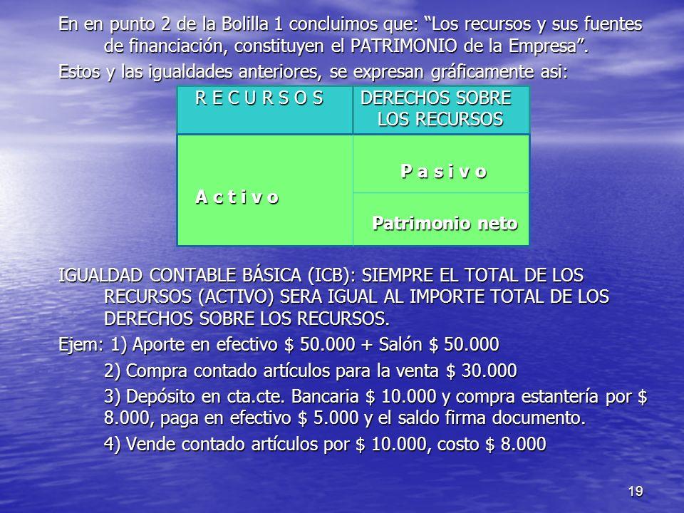 En en punto 2 de la Bolilla 1 concluimos que: Los recursos y sus fuentes de financiación, constituyen el PATRIMONIO de la Empresa .