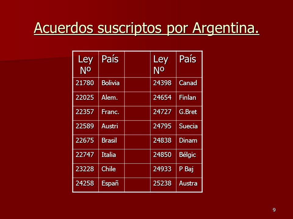 Acuerdos suscriptos por Argentina.