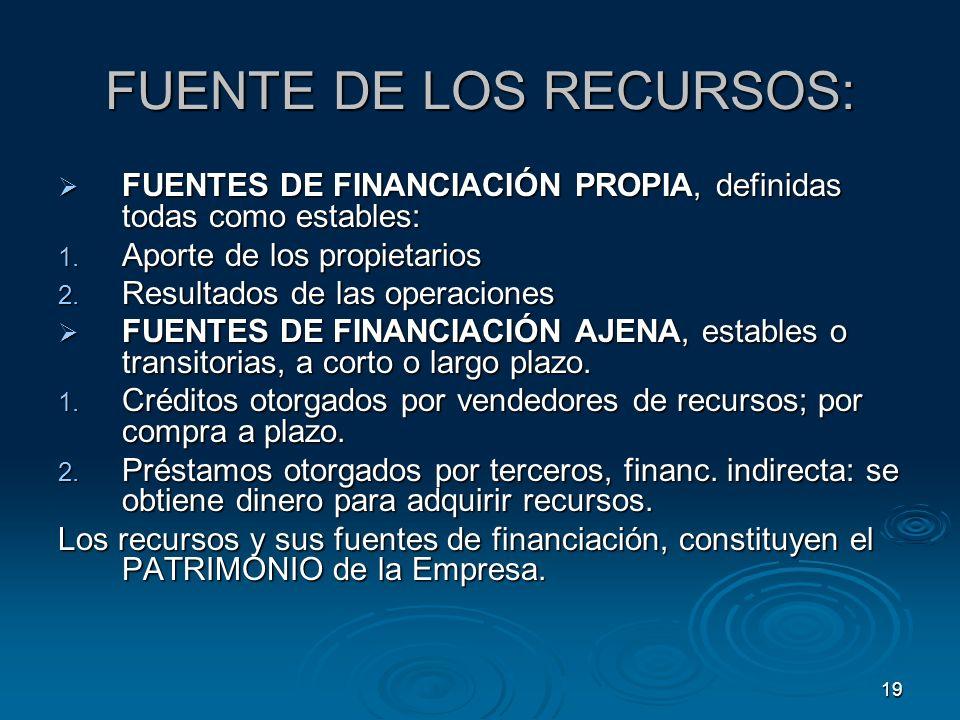 FUENTE DE LOS RECURSOS:
