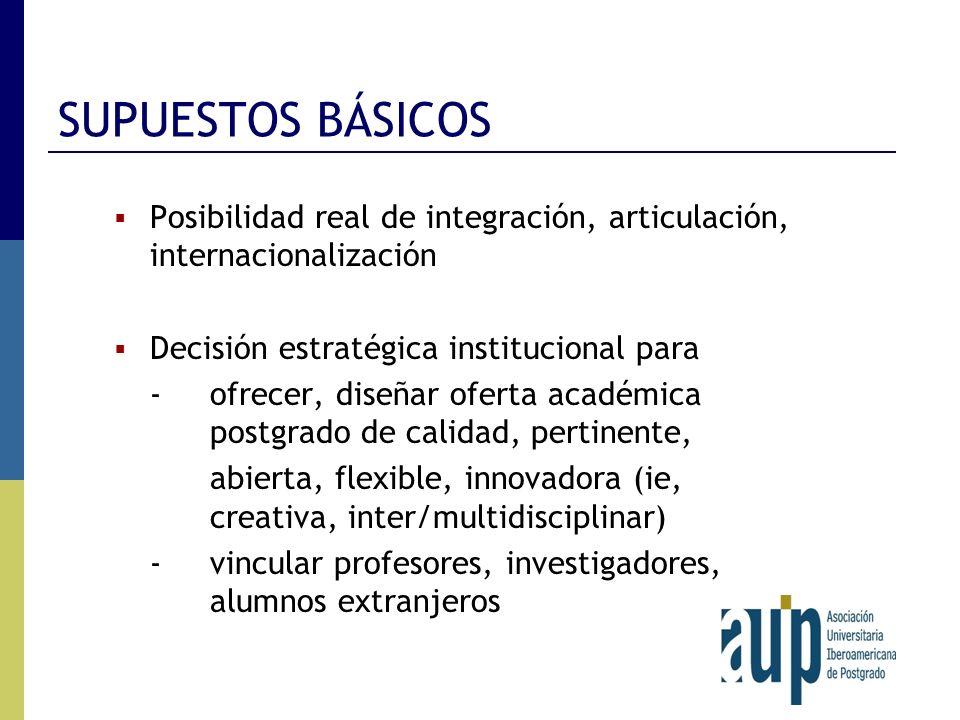 SUPUESTOS BÁSICOS Posibilidad real de integración, articulación, internacionalización. Decisión estratégica institucional para.