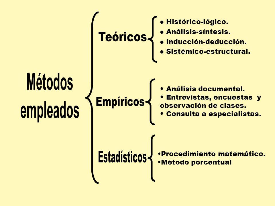 Métodos empleados Teóricos Empíricos Estadísticos Histórico-lógico.
