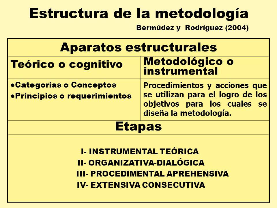 Estructura de la metodología Bermúdez y Rodríguez (2004)