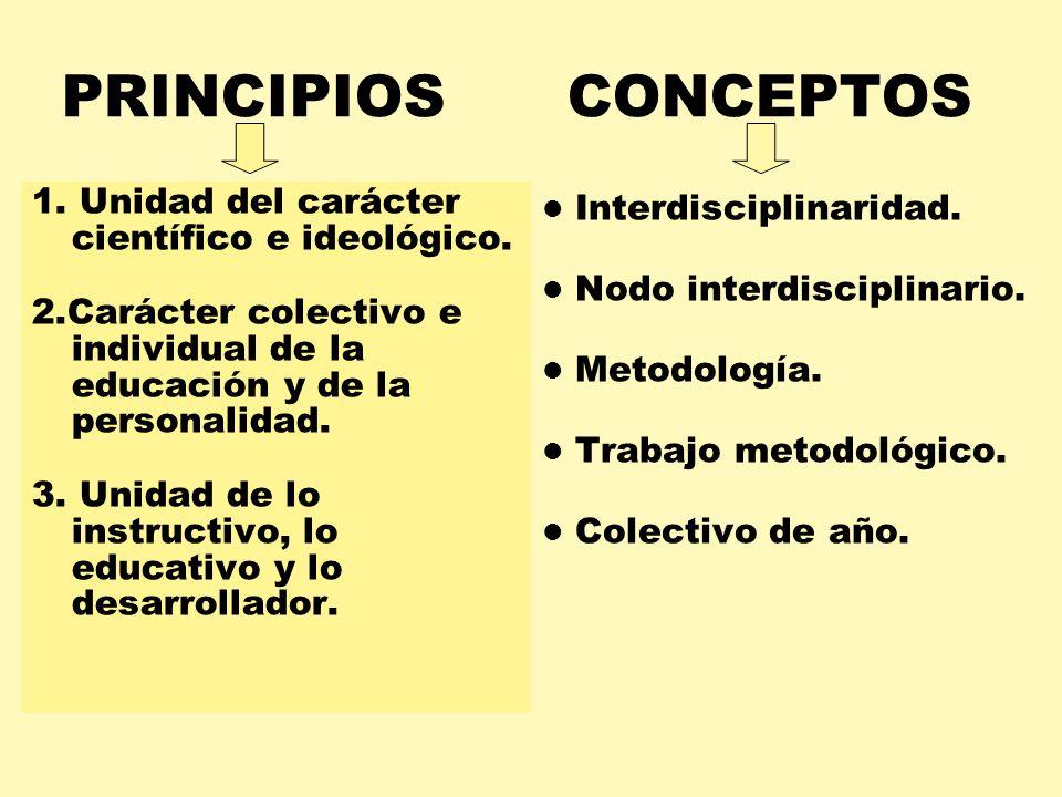 PRINCIPIOS CONCEPTOS 1. Unidad del carácter científico e ideológico.