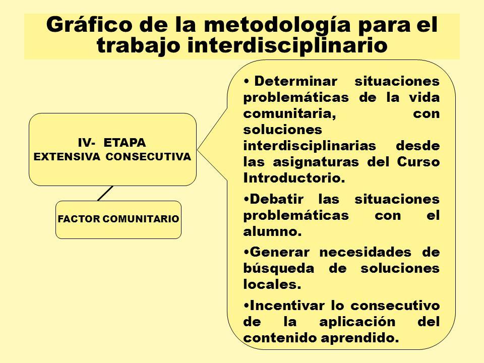 Gráfico de la metodología para el trabajo interdisciplinario