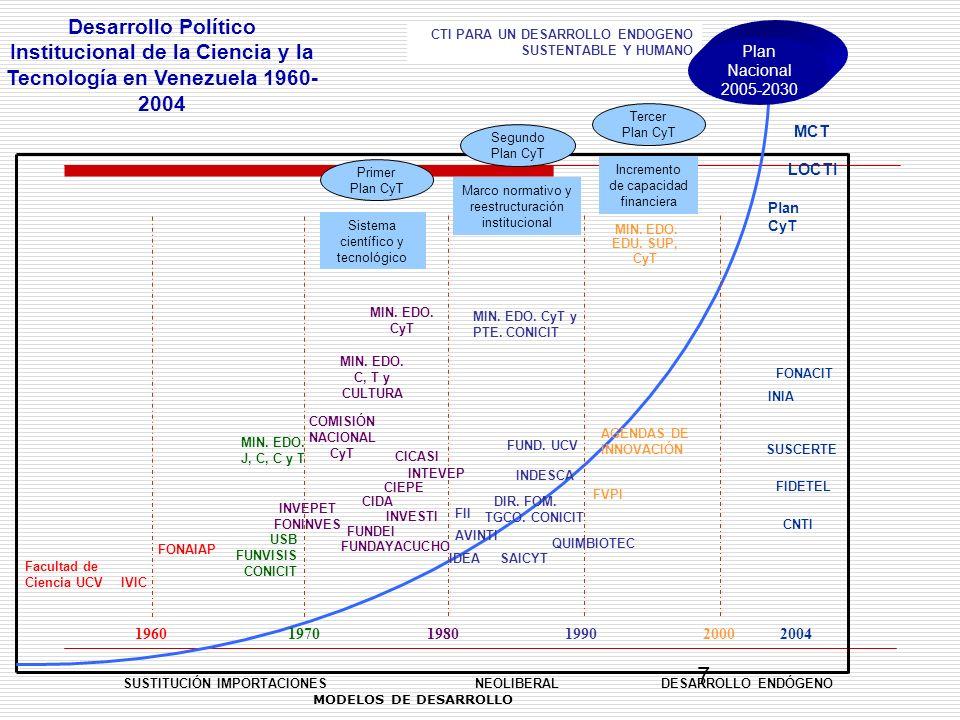 Desarrollo Político Institucional de la Ciencia y la Tecnología en Venezuela 1960- 2004