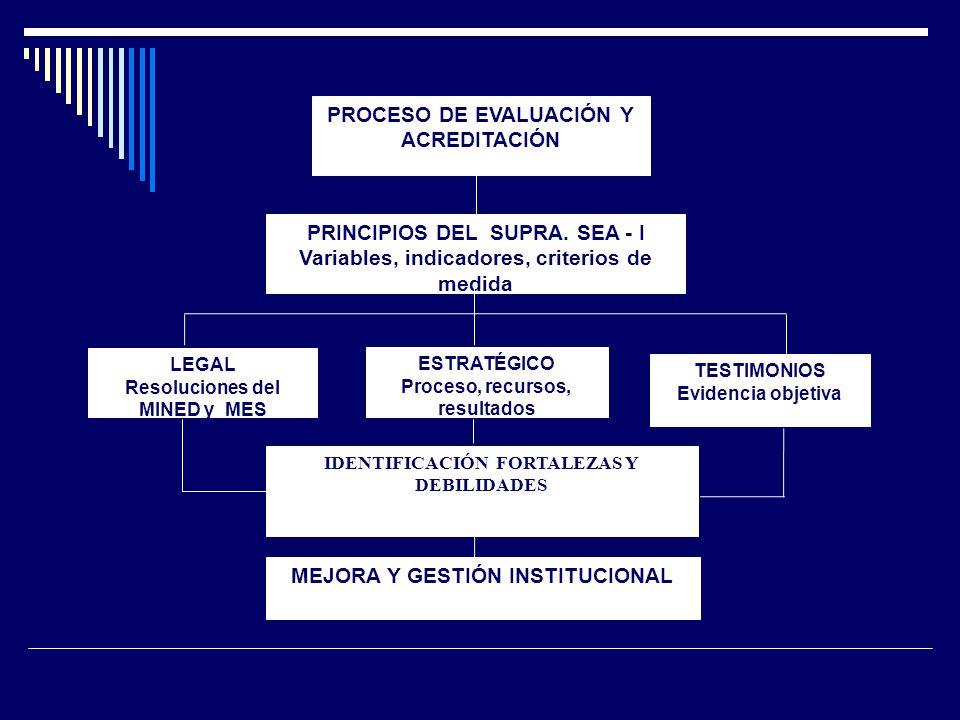 PRINCIPIOS DEL SUPRA. SEA - I