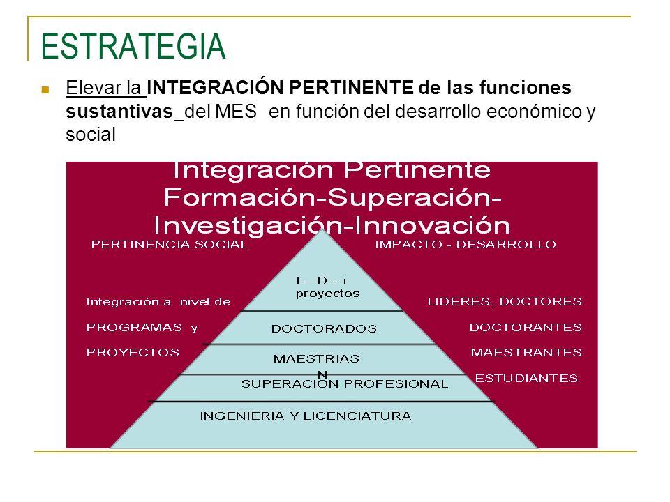 ESTRATEGIA Elevar la INTEGRACIÓN PERTINENTE de las funciones sustantivas del MES en función del desarrollo económico y social.