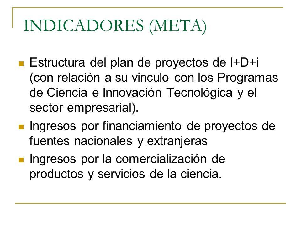 INDICADORES (META)