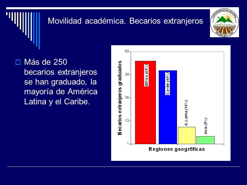 Movilidad académica. Becarios extranjeros