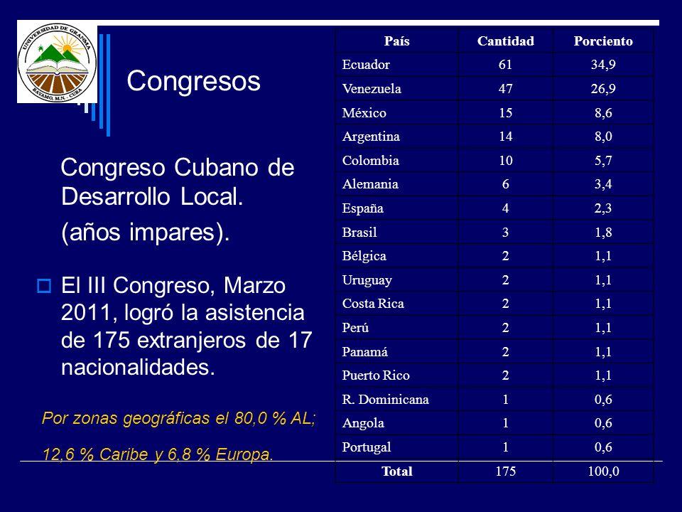 Congresos (años impares). Congreso Cubano de Desarrollo Local.