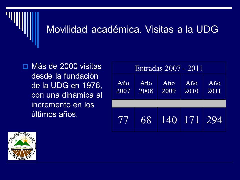 Movilidad académica. Visitas a la UDG