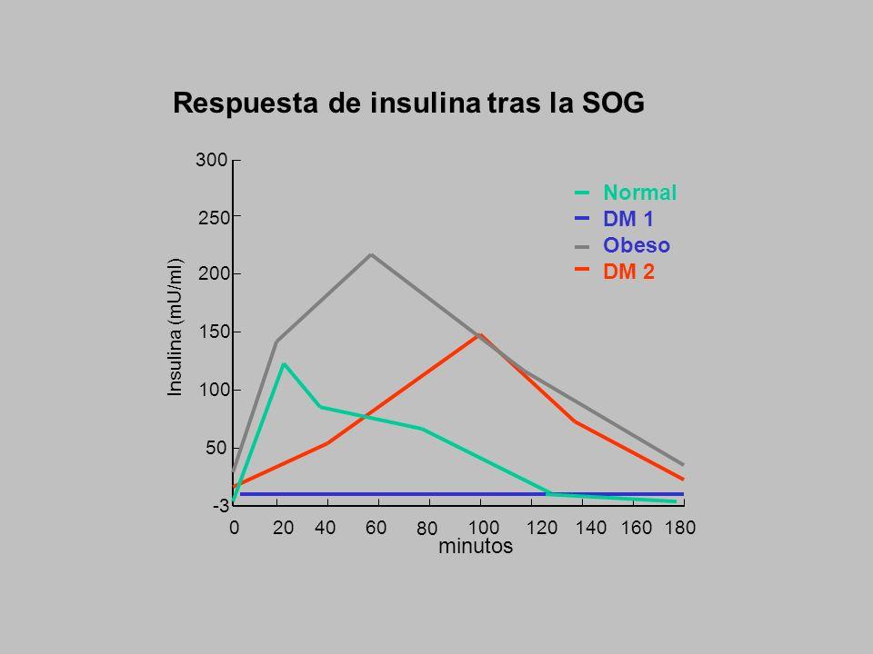 Respuesta de insulina tras la SOG