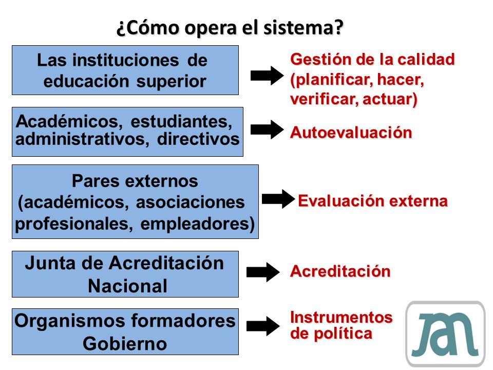 ¿Cómo opera el sistema Junta de Acreditación Nacional