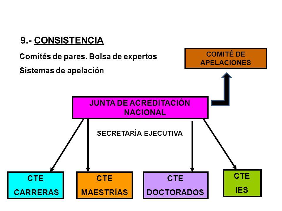 JUNTA DE ACREDITACIÓN NACIONAL
