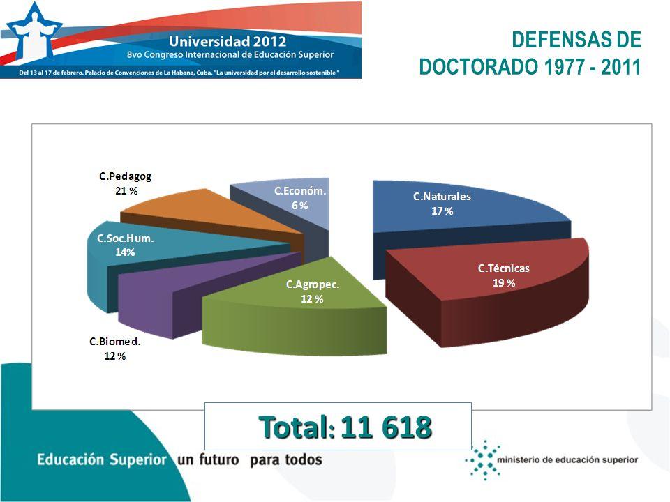 DEFENSAS DE DOCTORADO 1977 - 2011