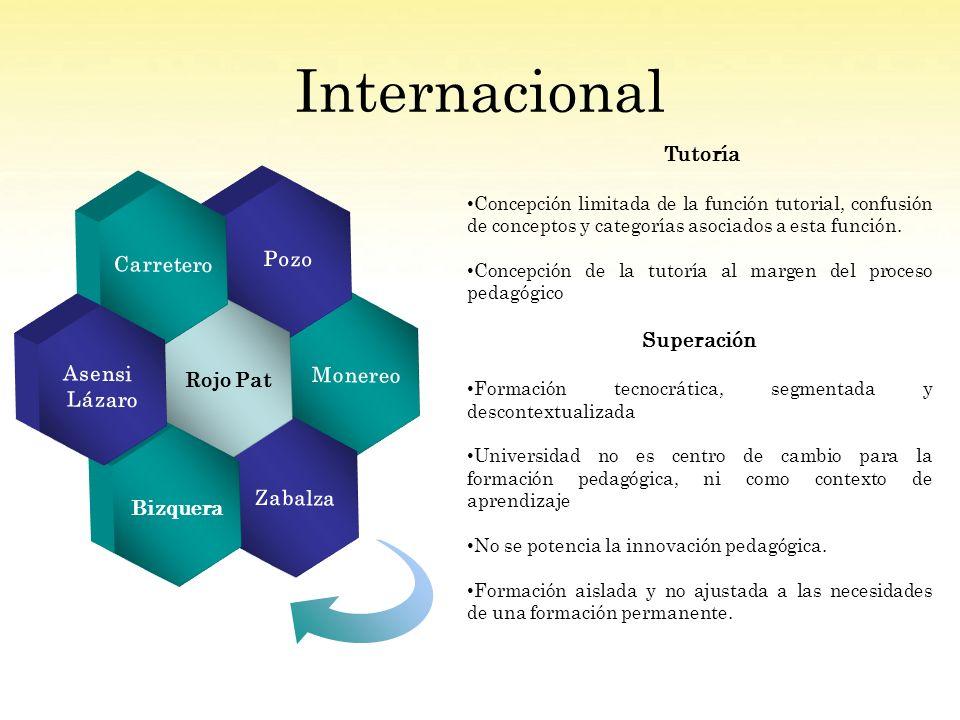 Internacional Tutoría Superación Monereo Pozo Zabalza Rojo Pat