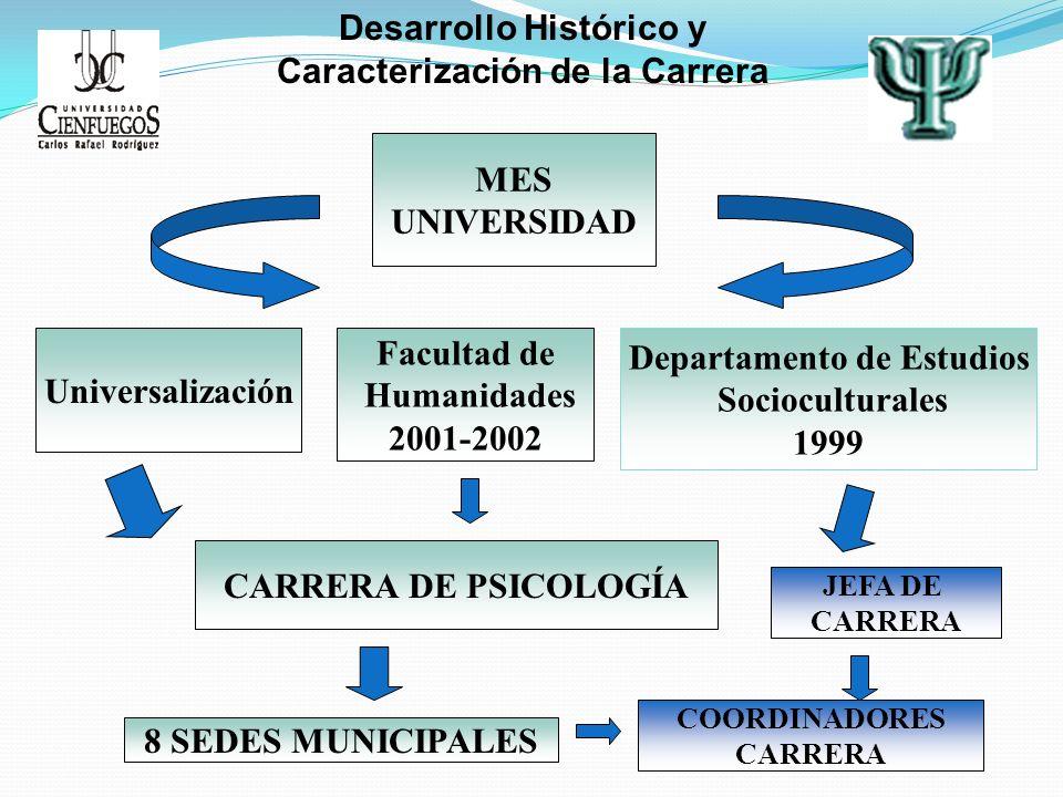 Desarrollo Histórico y Caracterización de la Carrera