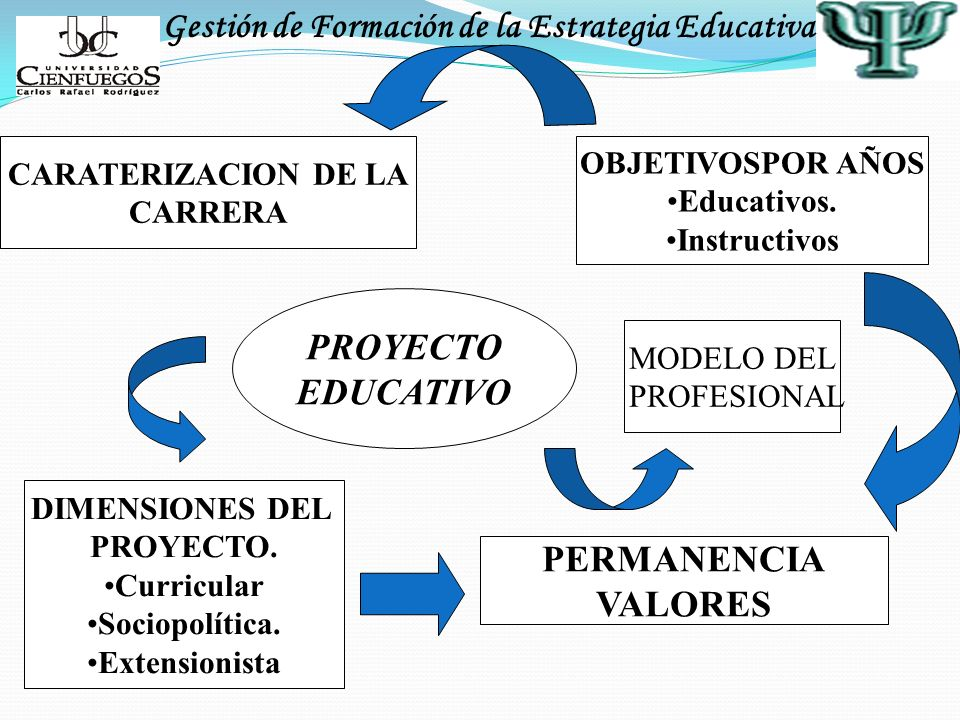 PROYECTO EDUCATIVO PERMANENCIA VALORES