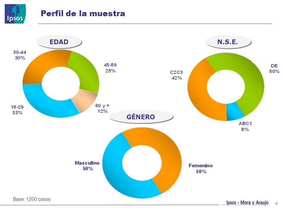 Perfil de la muestra EDAD N.S.E. GÉNERO Base: 1200 casos