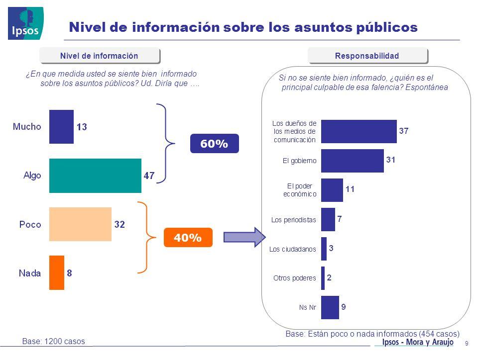 Nivel de información sobre los asuntos públicos