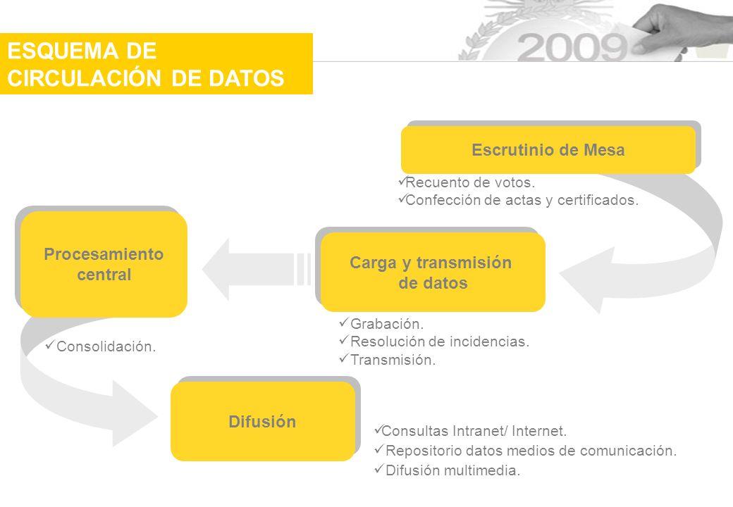 ESQUEMA DE CIRCULACIÓN DE DATOS