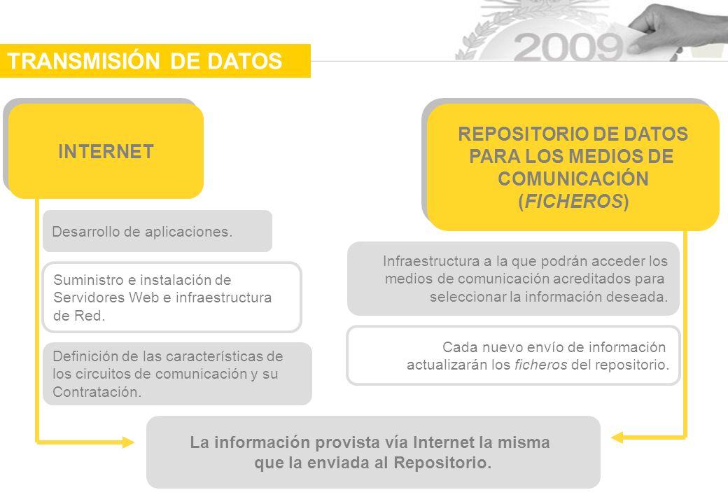TRANSMISIÓN DE DATOS REPOSITORIO DE DATOS INTERNET PARA LOS MEDIOS DE
