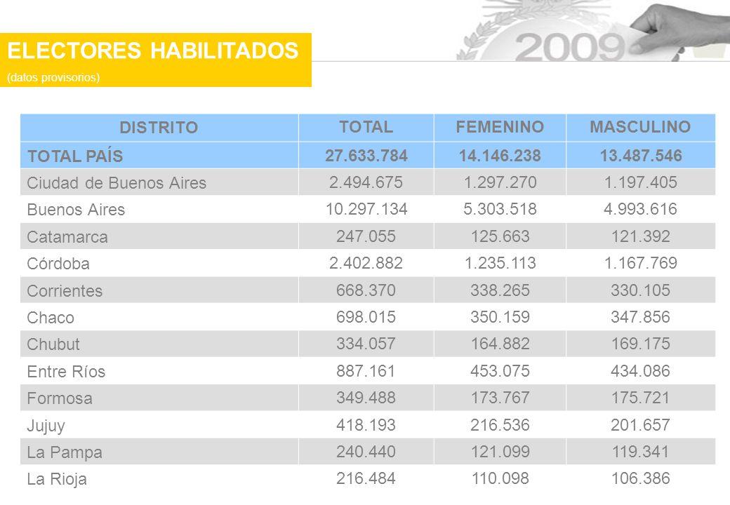 ELECTORES HABILITADOS