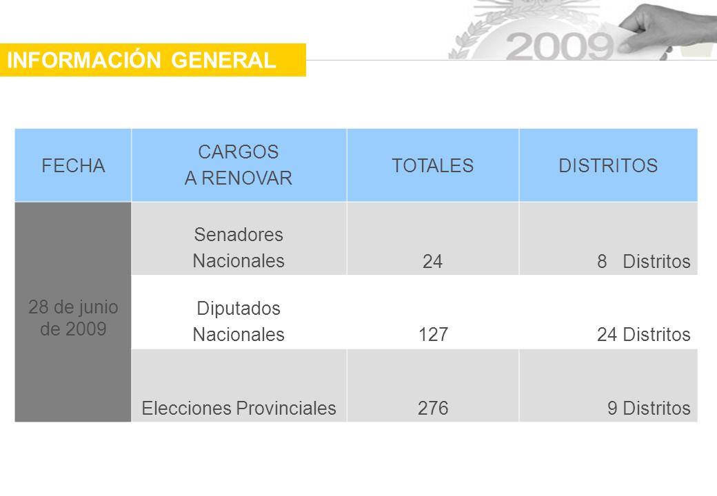 Elecciones Provinciales