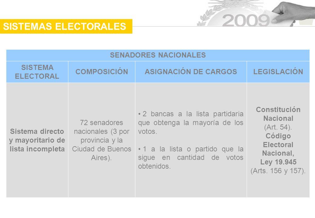 SISTEMAS ELECTORALES SENADORES NACIONALES SISTEMA ELECTORAL