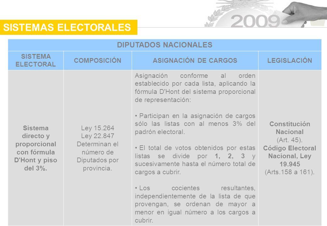 SISTEMAS ELECTORALES DIPUTADOS NACIONALES SISTEMA ELECTORAL