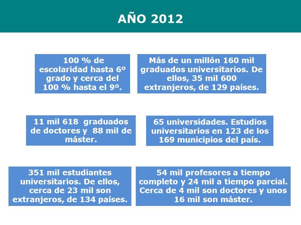 AÑO 2012 Más de un millón 160 mil graduados universitarios. De ellos, 35 mil 600 extranjeros, de 129 países.