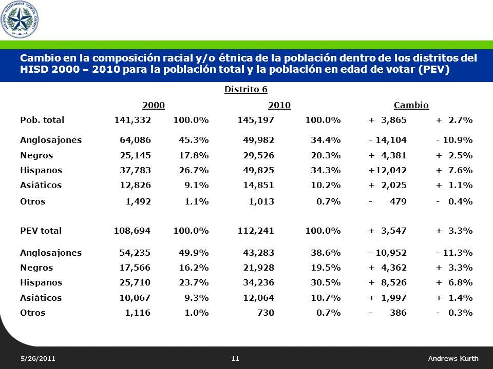 Cambio en la composición racial y/o étnica de la población dentro de los distritos del HISD 2000 – 2010 para la población total y la población en edad de votar (PEV)