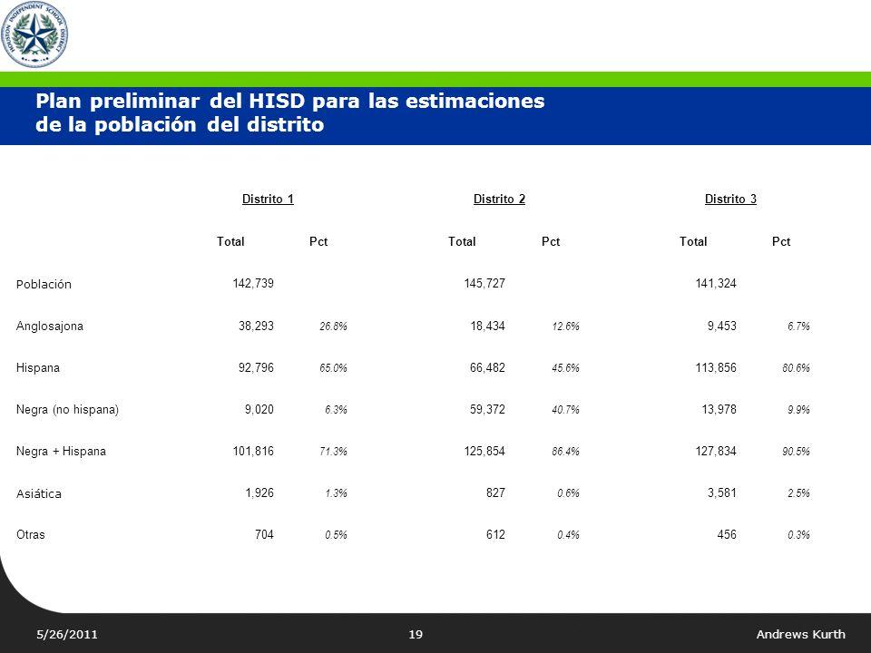 Plan preliminar del HISD para las estimaciones de la población del distrito