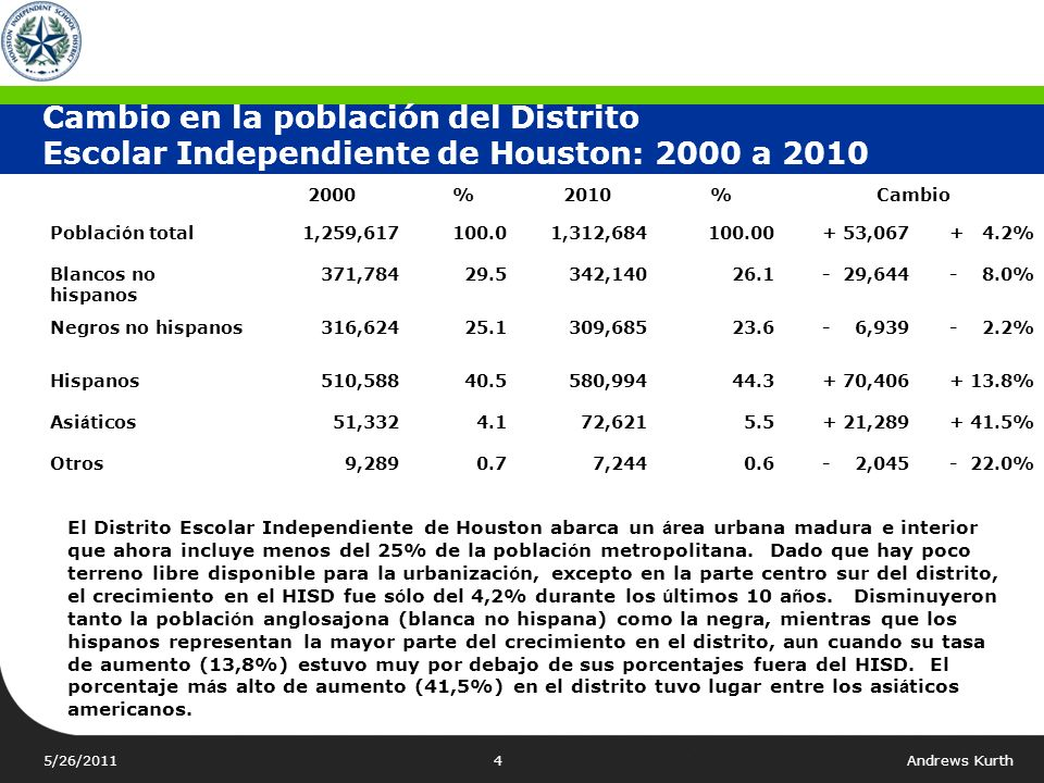 Cambio en la población del Distrito Escolar Independiente de Houston: 2000 a 2010