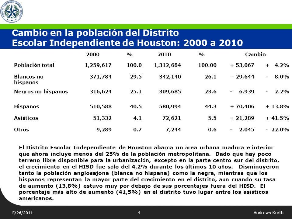 Cambio en la población del Distrito Escolar Independiente de Houston: 2000 a 2010