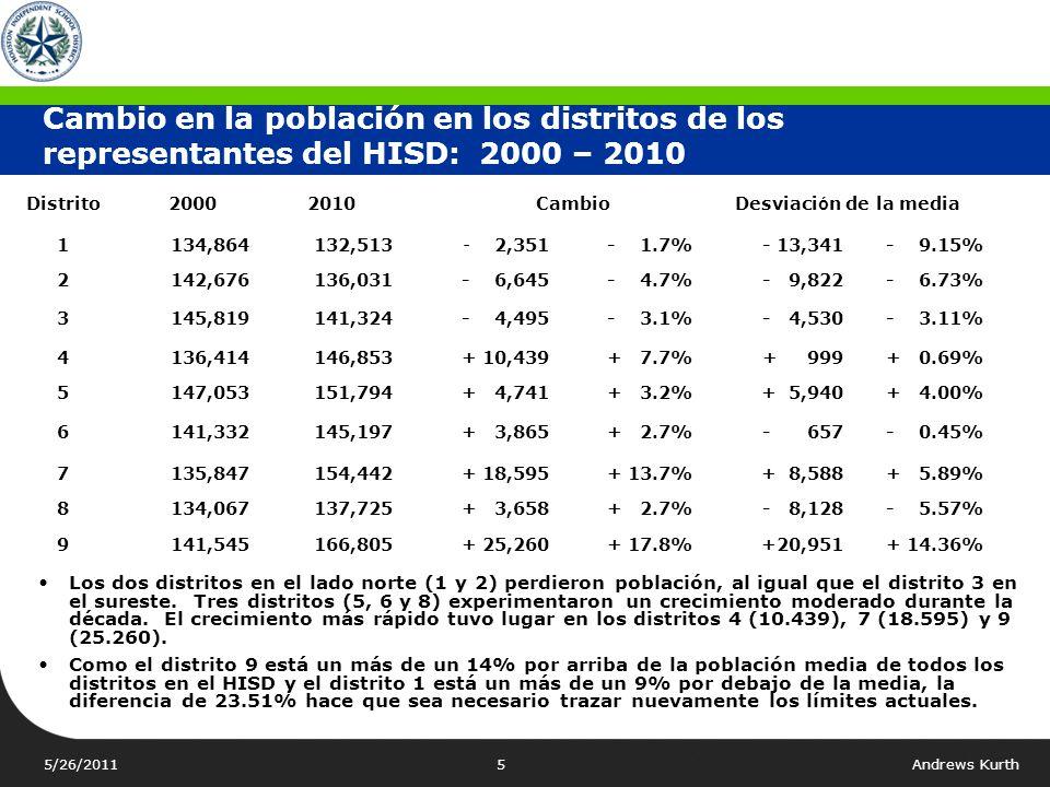 Cambio en la población en los distritos de los representantes del HISD: 2000 – 2010