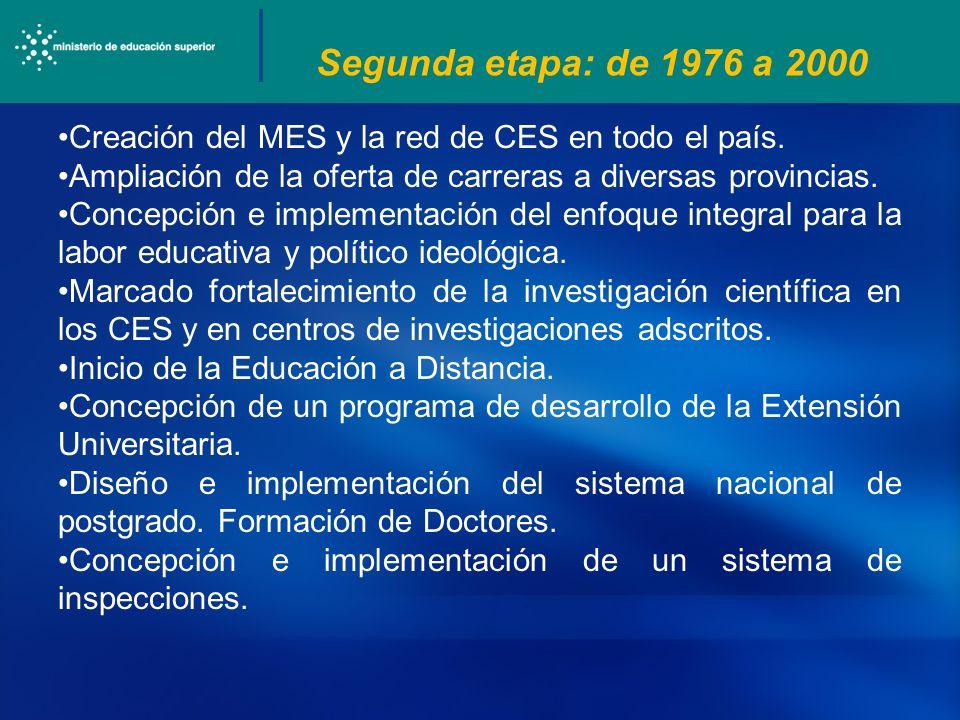Segunda etapa: de 1976 a 2000 Creación del MES y la red de CES en todo el país. Ampliación de la oferta de carreras a diversas provincias.