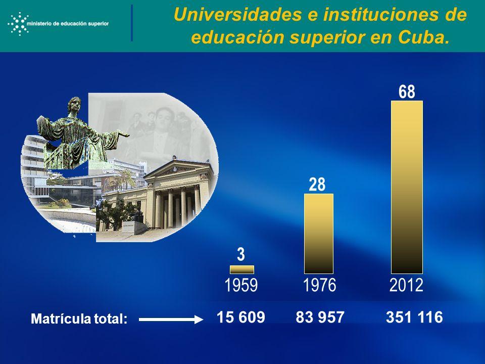 Universidades e instituciones de educación superior en Cuba.