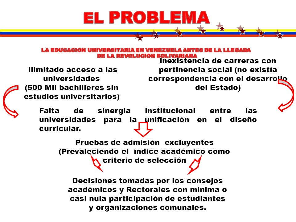 EL PROBLEMALA EDUCACION UNIVERSITARIA EN VENEZUELA ANTES DE LA LLEGADA. DE LA REVOLUCION BOLIVARIANA.