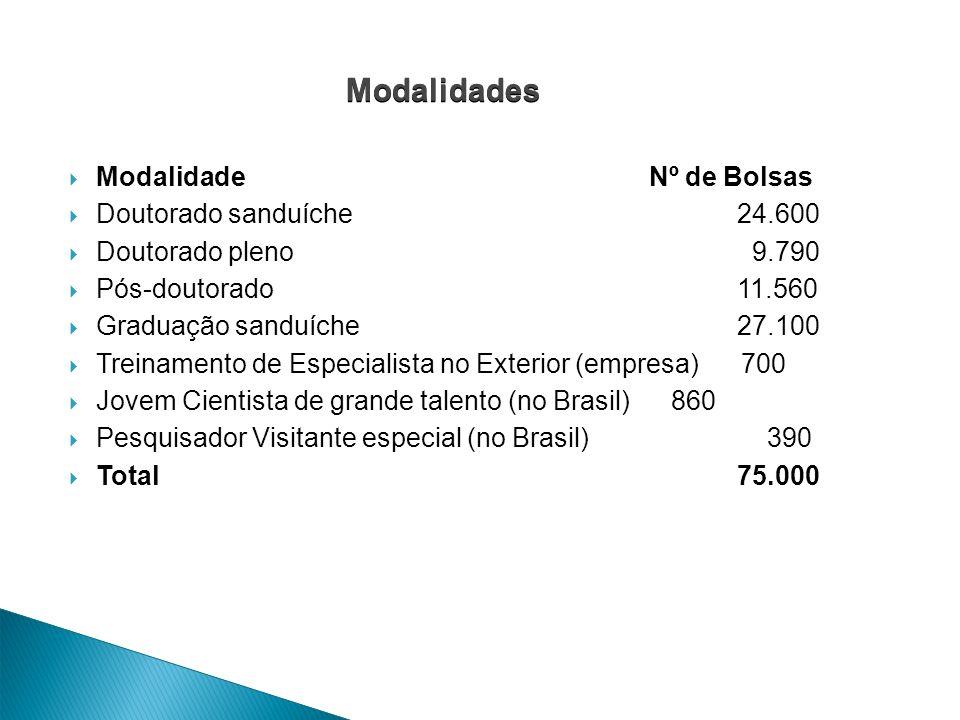Modalidades Modalidade Nº de Bolsas Doutorado sanduíche 24.600
