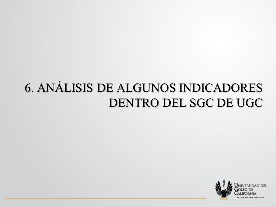 6. ANÁLISIS DE ALGUNOS INDICADORES DENTRO DEL SGC DE UGC