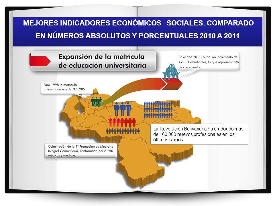 MEJORES INDICADORES ECONÓMICOS SOCIALES