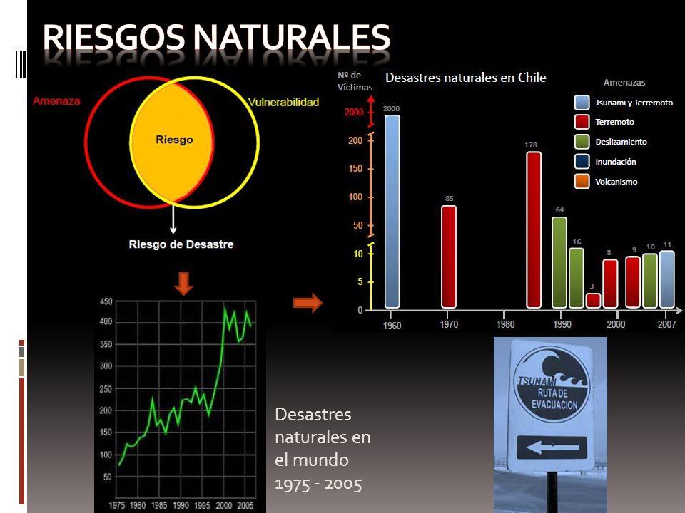 Riesgos naturales Desastres naturales en el mundo 1975 - 2005